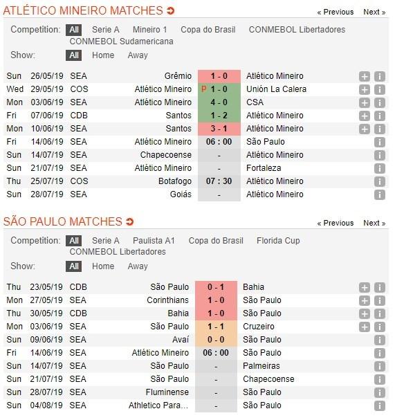 soi-keo-ca-cuoc-mien-phi-ngay-14-06-atletico-mg-vs-sao-paulo-quyet-tam-cua-chu-nha-4