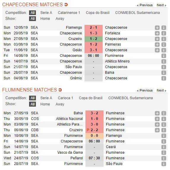 soi-keo-ca-cuoc-mien-phi-ngay-14-06-chapecoense-vs-fluminense-kho-phan-hon-thua-4