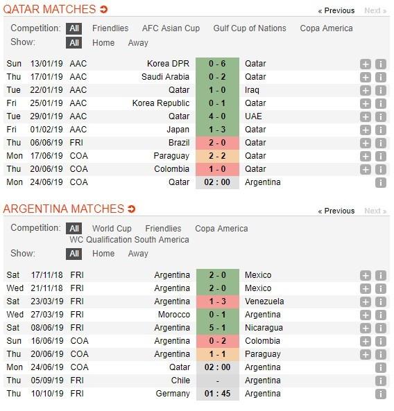 soi-keo-ca-cuoc-mien-phi-ngay-24-06-qatar-vs-argentina-thoat-hiem-38b-4