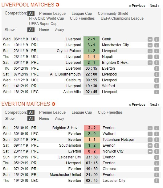 soi-keo-ca-cuoc-mien-phi-ngay-05-12-liverpool-vs-everton-derby-khong-can-4
