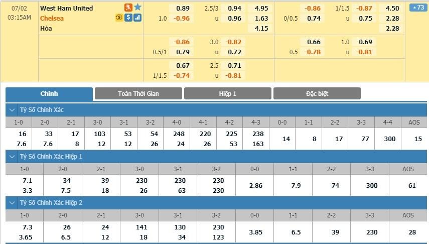 soi-keo-ca-cuoc-mien-phi-ngay-17-06-West Ham-vs-Chelsea-y-chi-chien-dau-3
