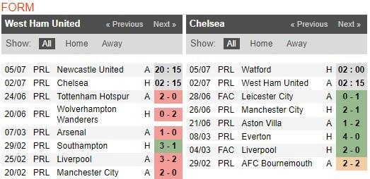 soi-keo-ca-cuoc-mien-phi-ngay-17-06-West Ham-vs-Chelsea-y-chi-chien-dau-4