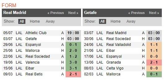 soi-keo-ca-cuoc-mien-phi-ngay-17-06-Real Madrid-vs-Getafe-y-chi-chien-dau-4